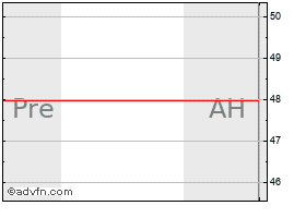 Intraday US Ecology, Inc. chart