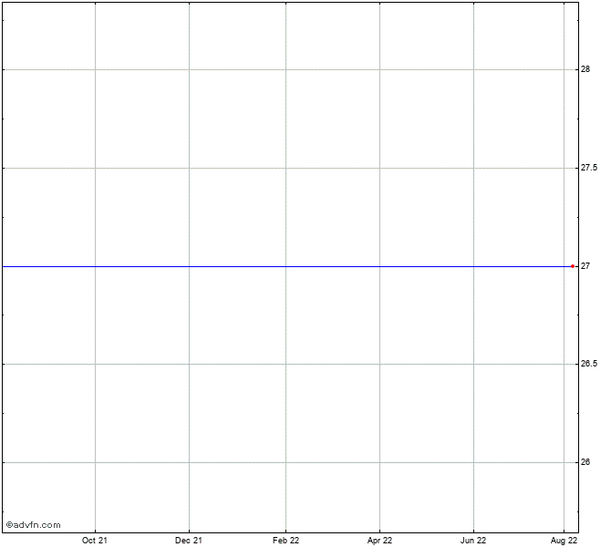 Expedia Stock Chart Expev