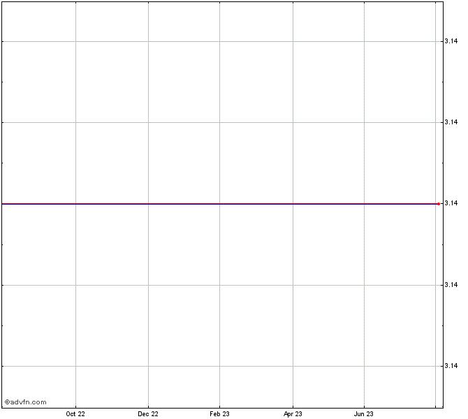 Iconix Brand Stock Chart - ICON