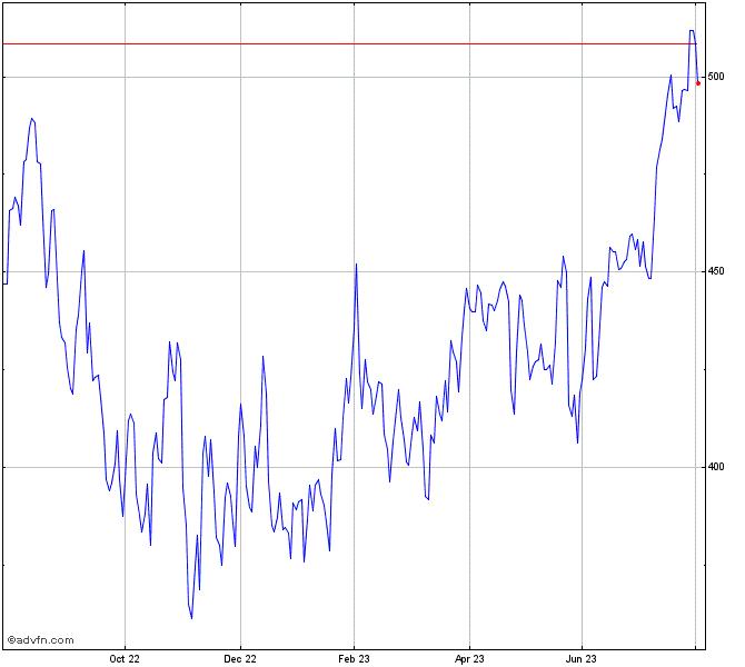 Intuit Stock Chart Intu