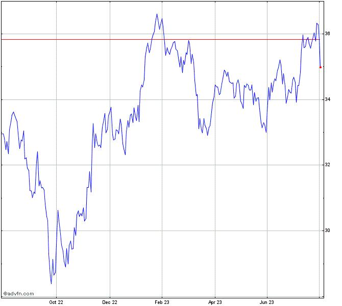 Invesco Exchange Traded Fd Tr Mm Chart Ipkw Advfn