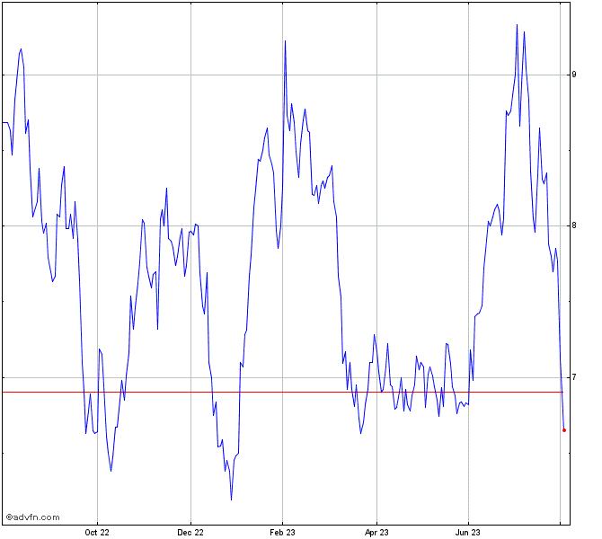 Jetblue Airways Corp Stock Chart Jblu