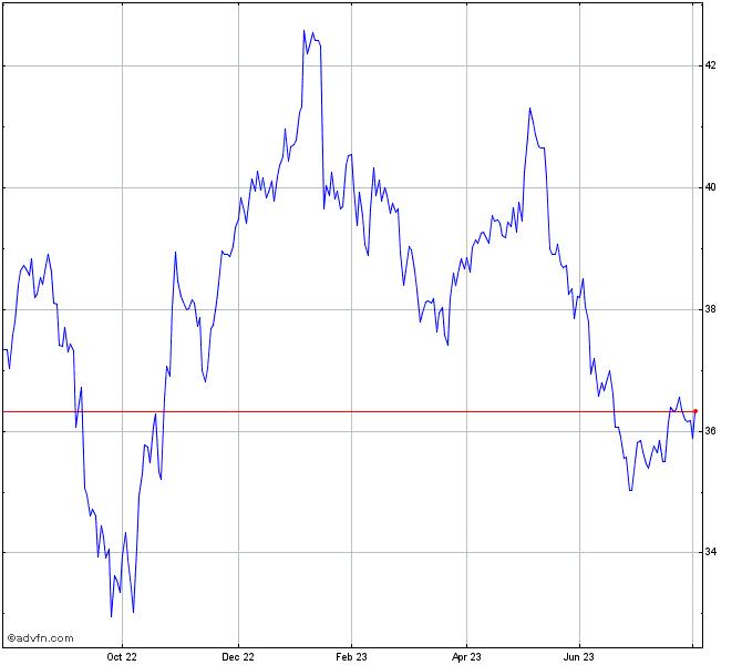 The Kraft Heinz Company Stock Chart Khc