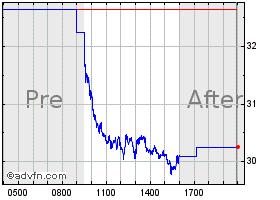 Novocure Historical Data Nvcr Advfn