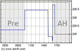 Click Here for more National Western Life Charts.