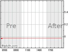 Sirius XM Holdings Inc  Stock Quote  SIRI - Stock Price