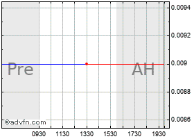 Intraday Soligenix - Warrant (MM) chart