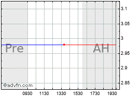 Intraday Seven Stars Cloud Group, Inc. chart