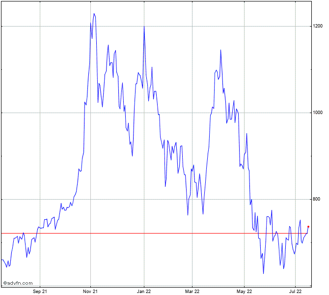 Tesla Stock Quote >> Stock Ticker Tsla Forex Trading
