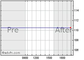 Ubiquiti Networks Stock Chart - UBNT