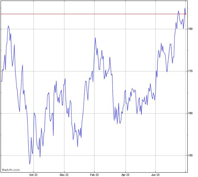 Vanguard Russell 2000 Growth Etf Chart Vtwg Advfn