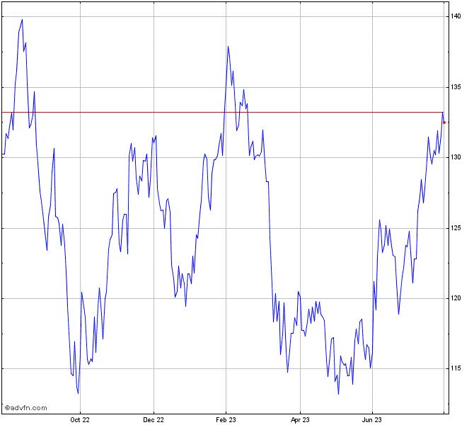 Vanguard Russell 2000 Value Etf Chart Vtwv Advfn