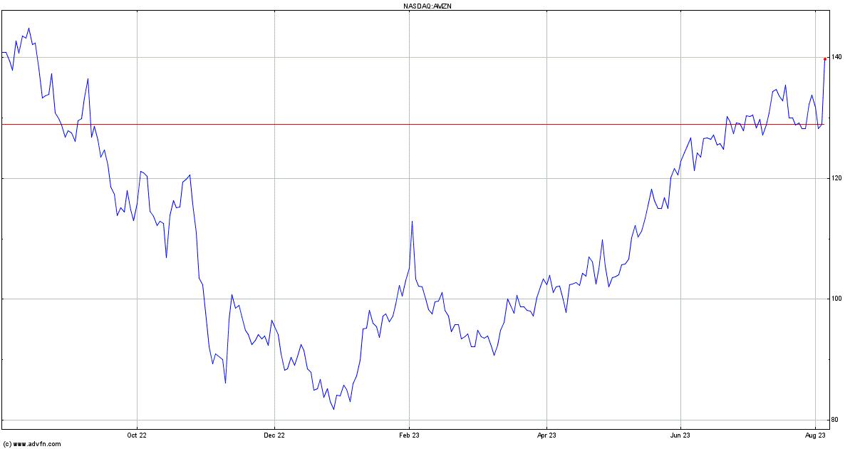 Amazon Stock Chart Amzn