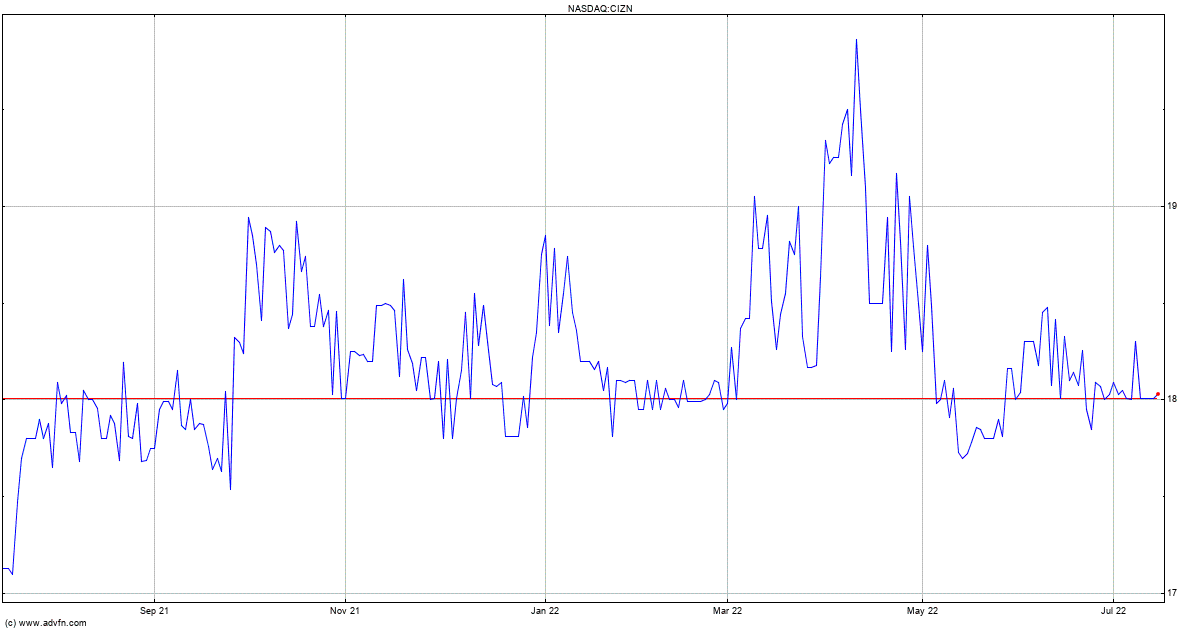 Nasdaq, Inc. (NDAQ) 1 Month Share Price History