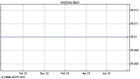 Emc Stock Price History Forex Trading