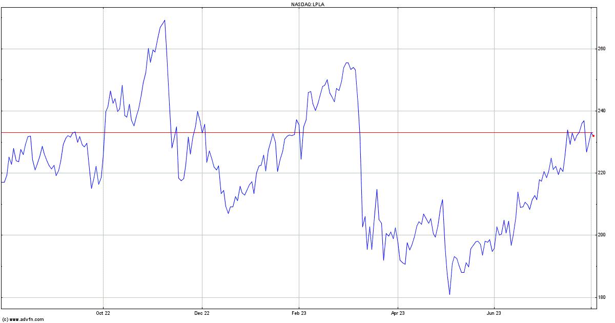Merrill lynch stock options