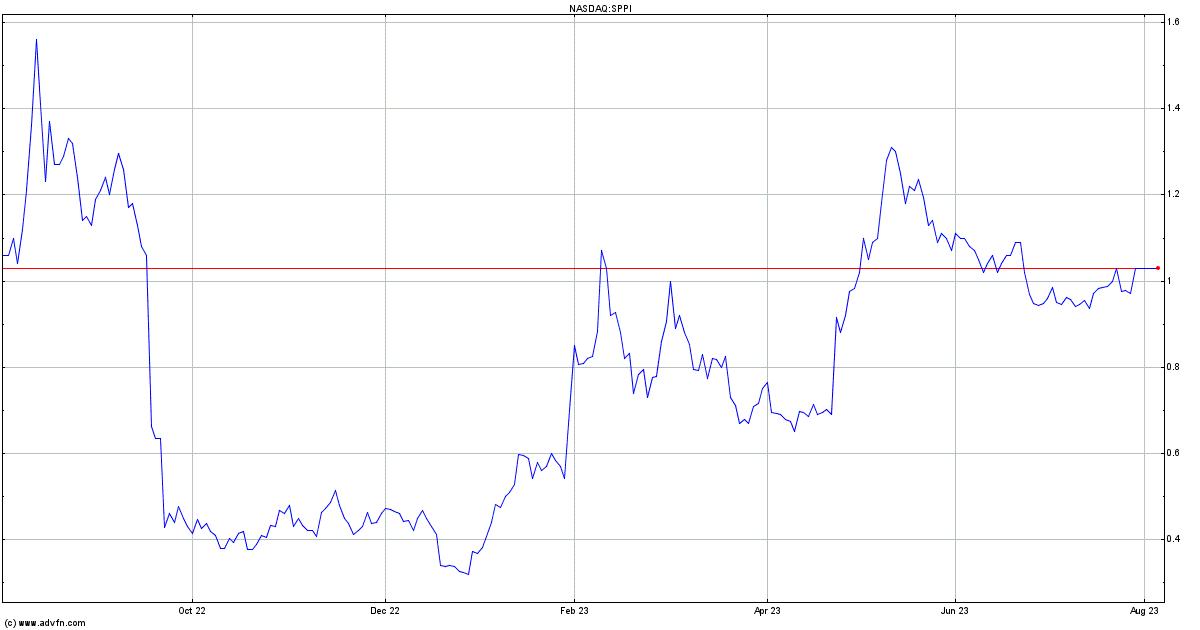 Spectrum Pharmaceuticals Stock Quote. SPPI