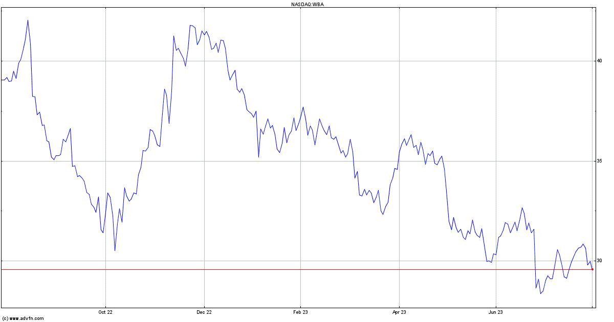 Walgreens Boots Alliance Inc Stock Quote Wba Stock Price News