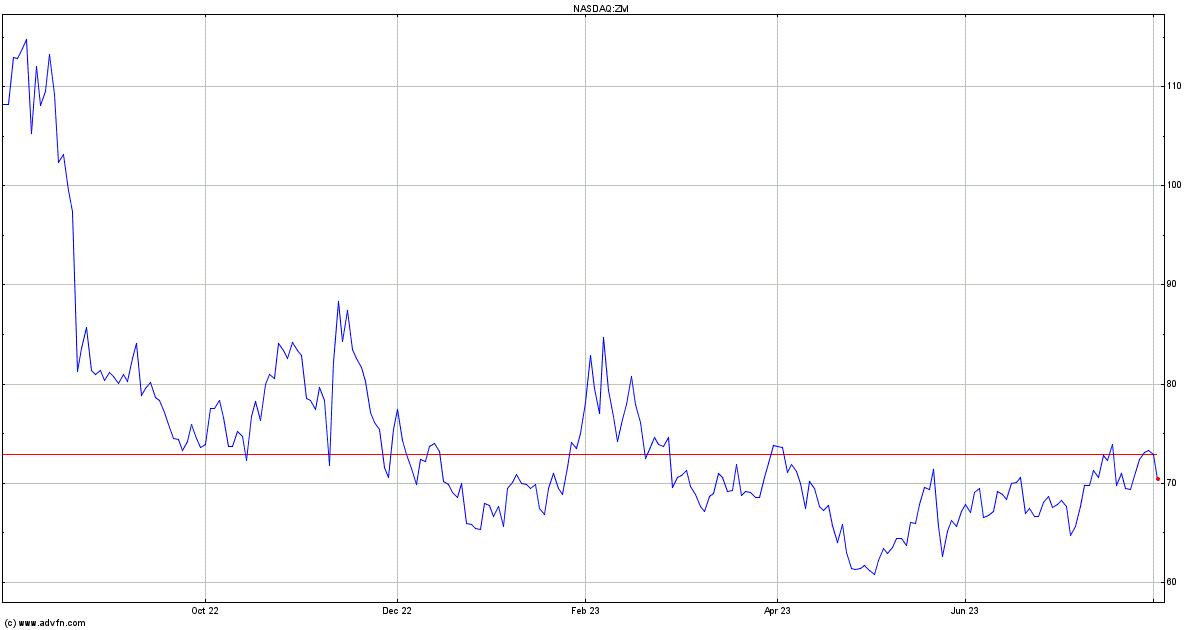 ZM Stock Jumps Thanks to Coronavirus Buzz