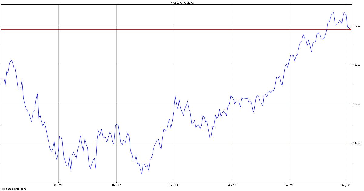 Nasdaq Composite Index Chart Compx Advfn