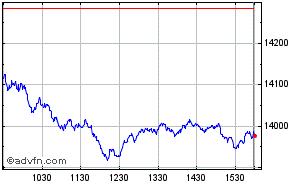NASDAQ Composite Index Stock Chart COMPX Free realtime