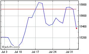 NASDAQ 100 Index Stock Chart NDX X Free realtime streaming