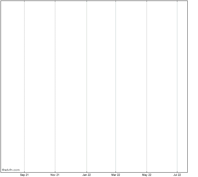 Nasdaq Commodity Natural Gas Index Er Index Chart Nqcinger Advfn