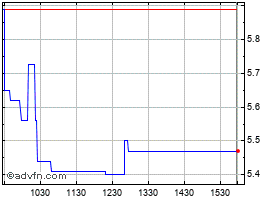Intraday Ascent Solar Technologies, Inc. chart