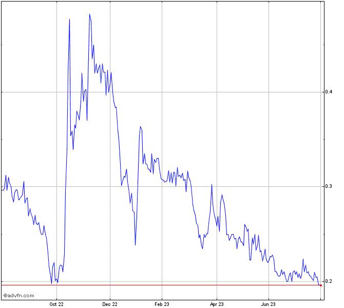 Cannabix Technologies Inc Stock Chart Blozf