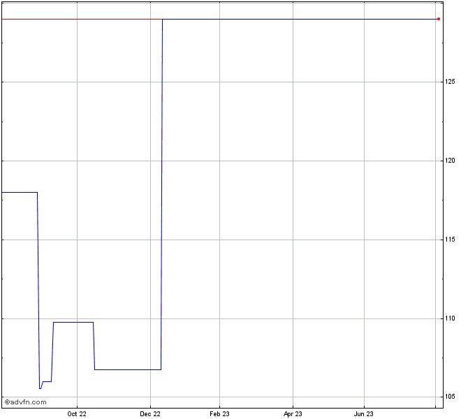Ishares Dax De Stock Chart Daxxf