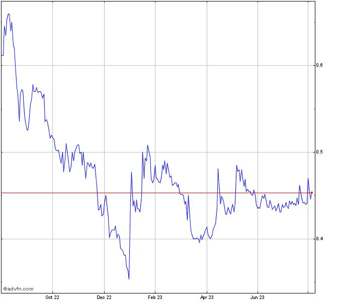 Fannie Mae Stock Chart Fnma