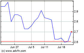Click Here for more Fannie Mae (QB) Charts.