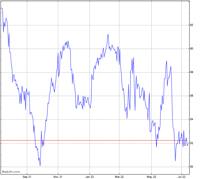 Jardine Matheson Share Price: Jardine Matheson (PK) Chart - JMHLY