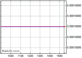 Intraday O2 Secure Wireless, Inc. (PN) chart