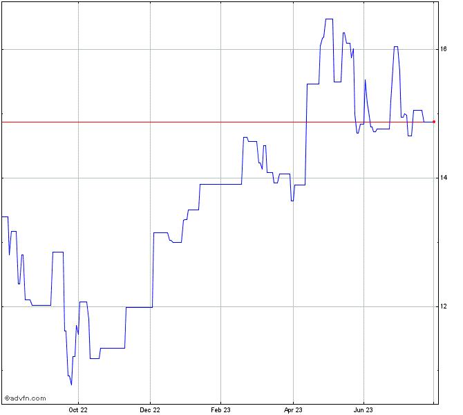 Smith Nephew Pc Stock Chart Snnuf
