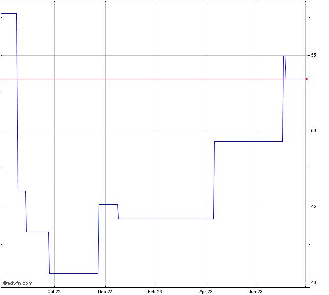 Samsung Electronics Co Ltd Stock Chart Ssnlf