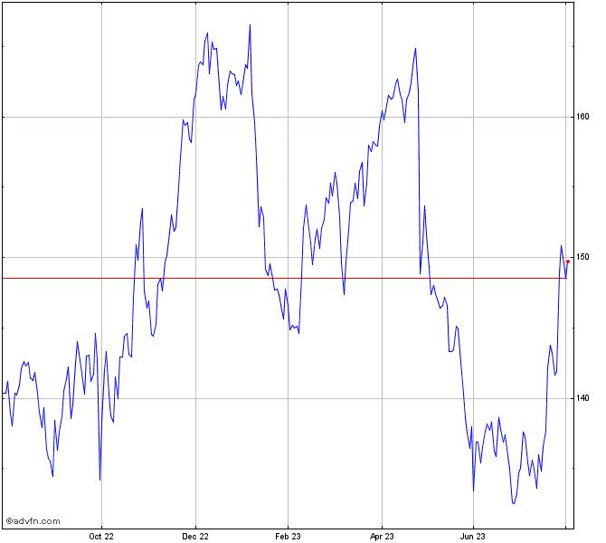 Abbvie Inc Stock Chart Abbv