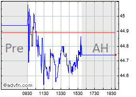 Intraday ABM chart