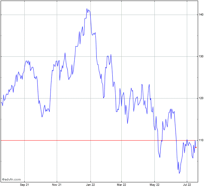 Abbott Labs Stock Chart Abt