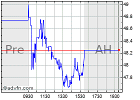 Intraday Aca Capital Holdings chart