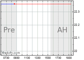 Intraday AES chart