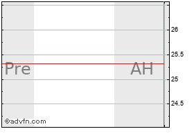 Intraday Allmerica chart