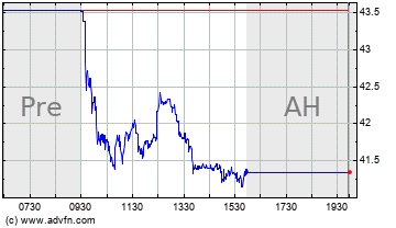 Click Here for more A A R Charts.