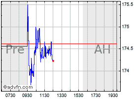 Intraday Assurant chart