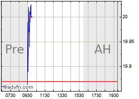Intraday Associated Banc-Corp. chart