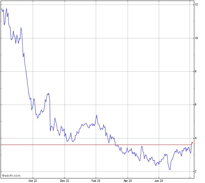 Altice Usa Class A Stock Chart Atus
