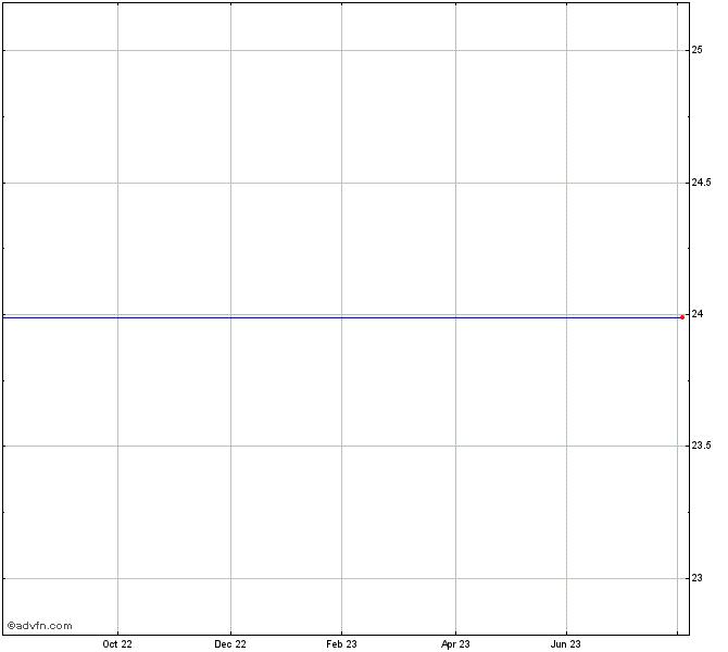 Burger King Holdings Stock Chart Bkc