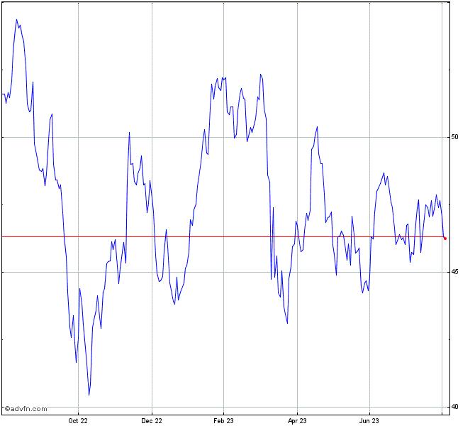 Citigroup Inc Stock Chart C