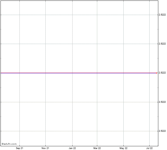 Chesapeake Energy Corp Convertible Preferred Stock Chart Chk D