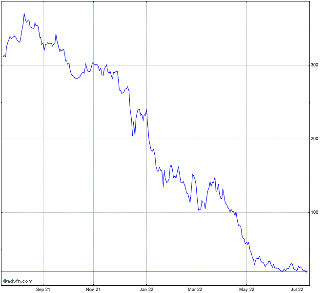 Carvana Co Stock Chart Cvna